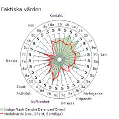 Indigo MH spindeldiagram 1