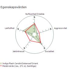Indigo MH spindeldiagram